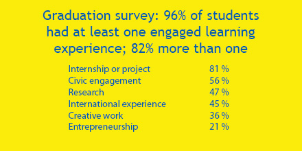 Graduation survey: 96% of students had at least one engaged learning experience; 82% more than one. Internship or project: 81%. Civic engagement: 56%. Research: 47%. International experience: 45%. Creative work: 36%. Entrepreneurship: 21%.