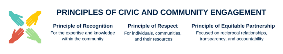 Principles of Civic and Community Engagement: Principle of Recognition: for the expertise and knowledge within the community; Principle of Respect: for individuals, communities, and their resources; Principle of equitable partnership: focused on reciprocal relationships, transparency, and accountability